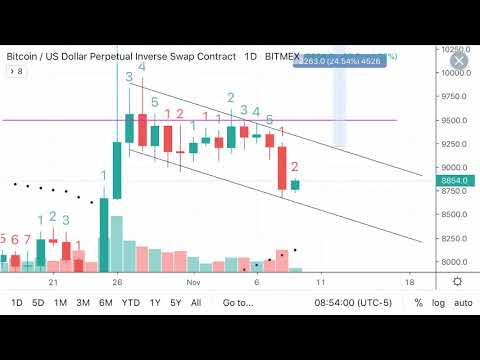 Daily Bitcoin Chart Analysis - 11/09/19