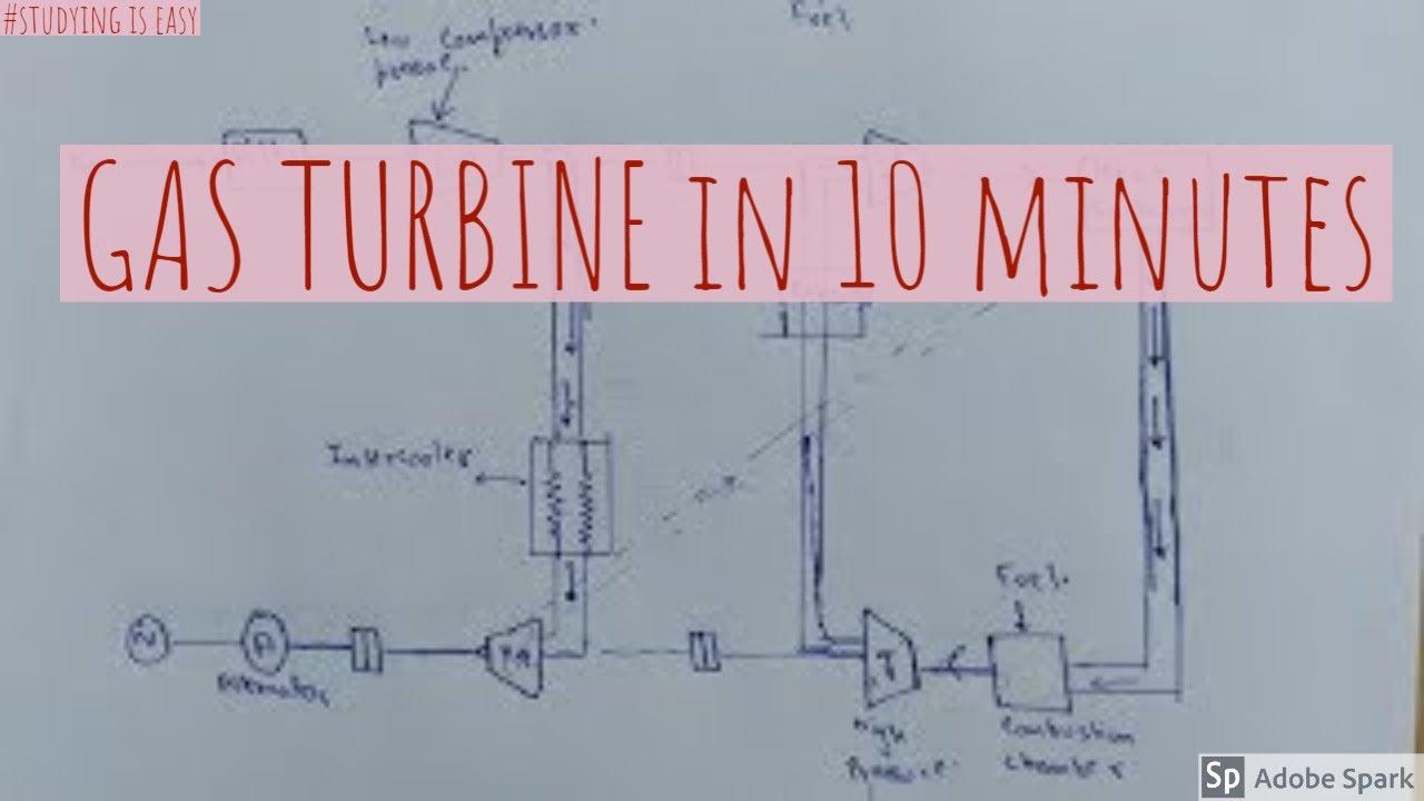 gas turbine power plant layout u0026 working principle power plant engineeringpower plant engineering layout  [ 1280 x 720 Pixel ]