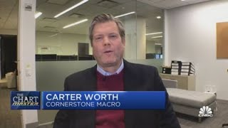 Cornerstone Macro's Carter Worth lays out the names he'd buy on a dip