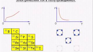 Электрический ток в полупроводниках  Урок 74
