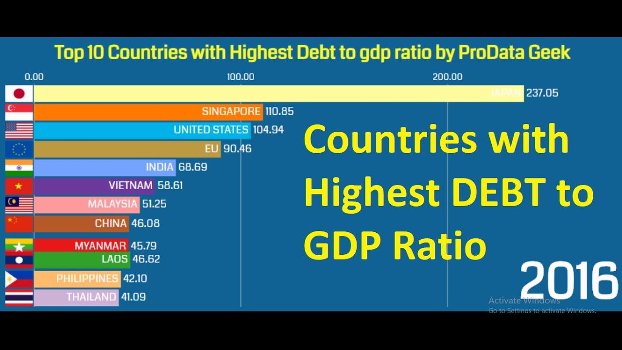 Download Top 10 Countries with Highest Debt to GDP ratio (1990-2020)