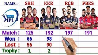SRH vs RCB vs KKR vs PBKS Team Comparison 2021    Match, Won, Lost, Tied, NR, Trophy and More