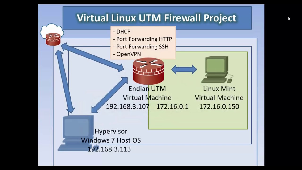 Virtual Endian UTM Firewall Lab Project