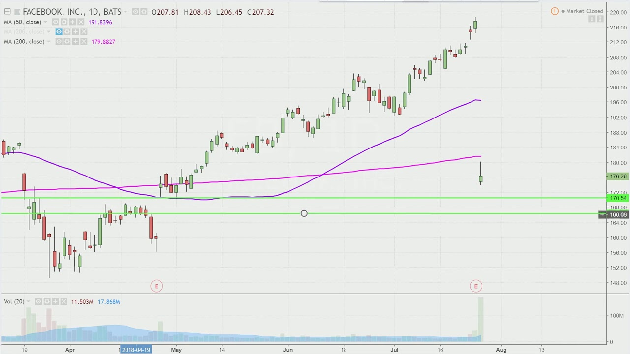 Facebook Inc Fb Stock Chart Technical Ysis For 07 26 18