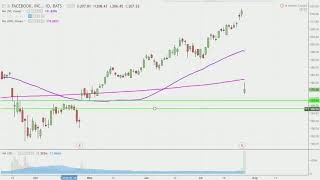 Download Video Facebook, Inc. - FB Stock Chart Technical Analysis for 07-26-18 MP3 3GP MP4
