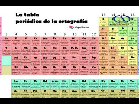 Tabla peridica ortogrfica youtube tabla peridica ortogrfica urtaz Choice Image