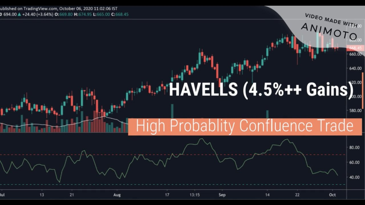 HAVELLS Trade | Best Swing Trading Strategy | Price Action ...