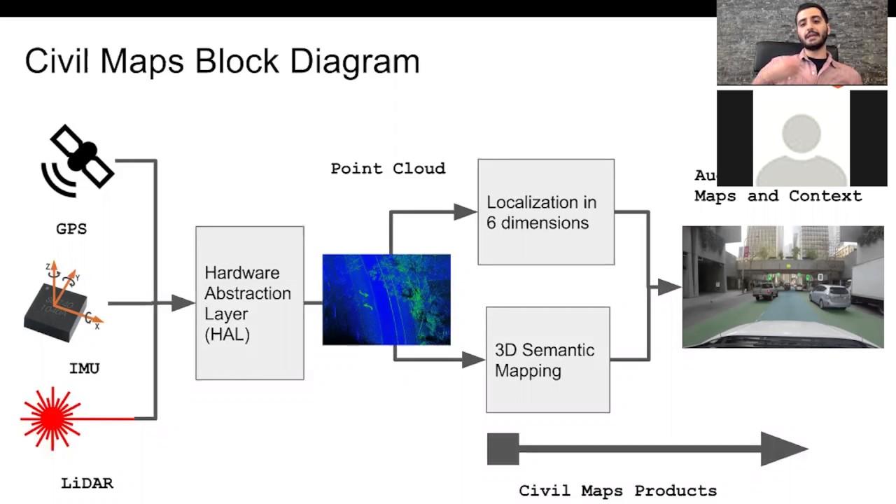 01 Webinar 3 || Sensor Fusion-Overview