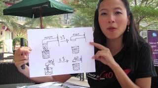 Tip ถ่ายรูป4 ความสัมพันธ์ รูรับแสง-Shutter-ISO