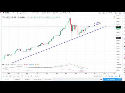 DOW Jones 30 and NASDAQ 100 Technical Analysis for the week of May 28, 2018 by FXEmpire.com