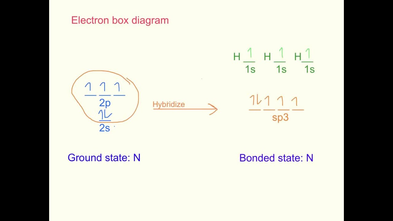 Valence Bond Theory Screencast: NH3 - YouTube