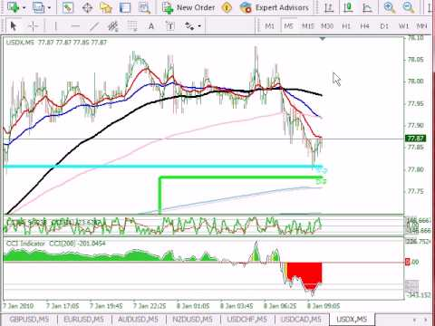 5m forex strategy