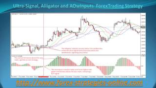 Ultra Signal, Alligator and AOwInputs ForexTrading Strategy