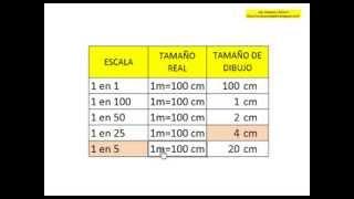 Escalas de Medida Como Calcular Escalas