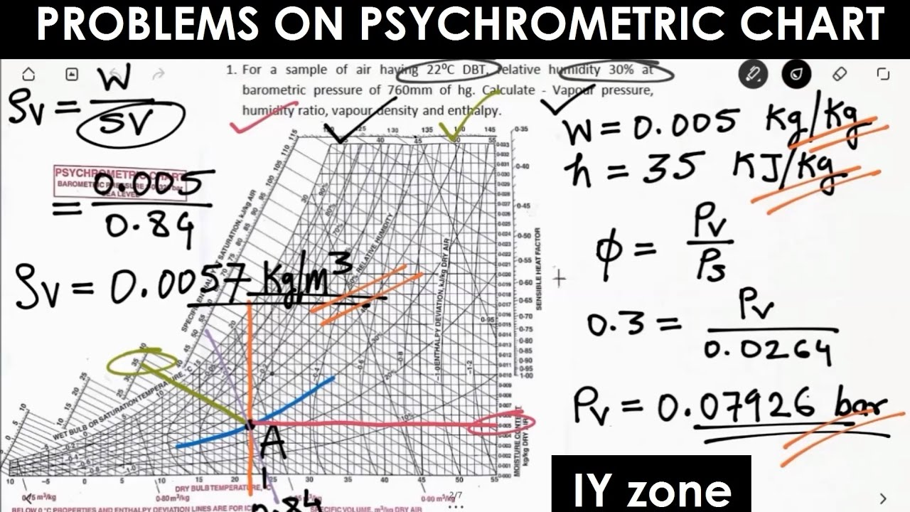 problems on psychrometic chart refrigeration air conditioning [ 1280 x 720 Pixel ]