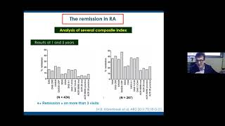 Rene Marc Flipo    Remission in RA Myth or Real
