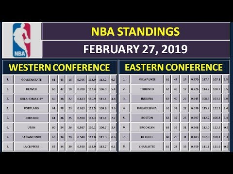 NBA Scores & NBA Standings on February 27, 2019 thumbnail