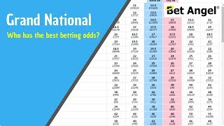 Grand National tips - Who has the best betting odds?