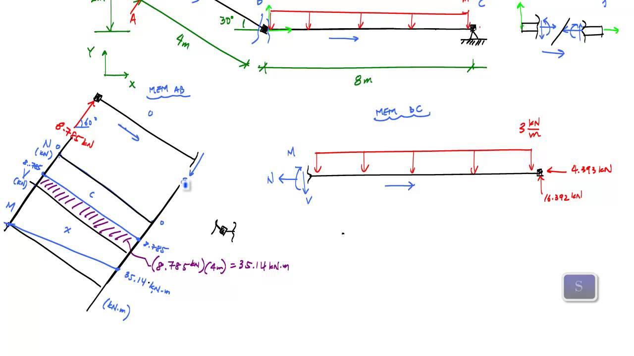 Load Angle Shear Force Diagrams