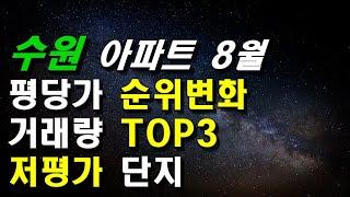경기도 수원아파트 8월 평당가 순위변화, 거래량 TOP…