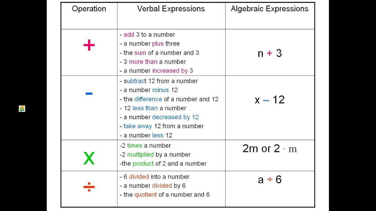 Worksheet Translating Verbal Expressions Into Algebraic Expressions