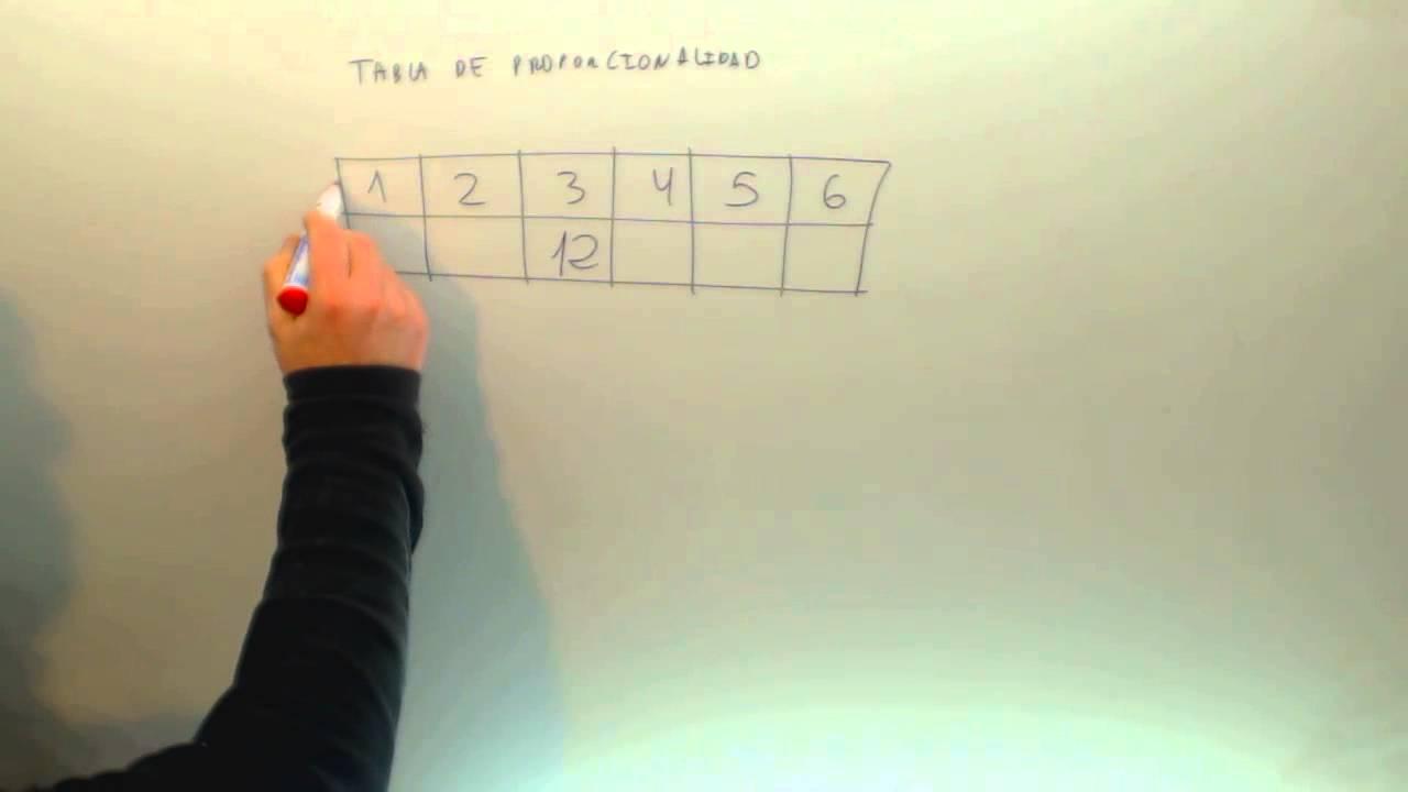 Tabla de proporcionalidad Matematicas 6º Primaria Academia Usero ...
