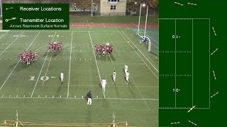 Magneto-Track System: Position and orientation tracking of an American Football