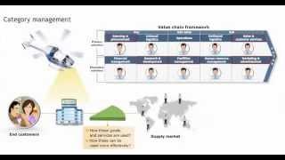 Category Management    Definition - Procurement training - Purchasing skills