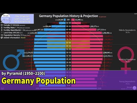 Germany Population History & Projection By Pyramid (1950~2100)