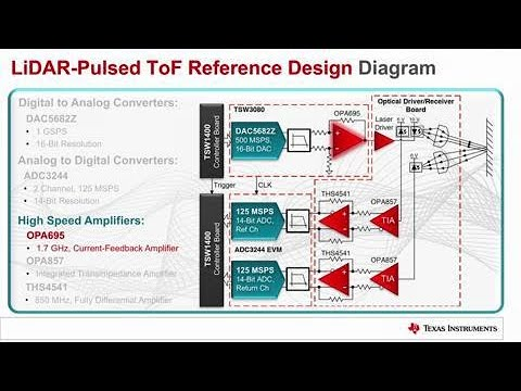 LiDAR Pulsed Time-of-Flight Reference Design Overview (TIDA-01187)