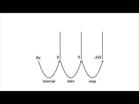 Observables & RxJS • Angular