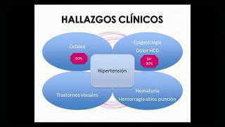 Manejo del Síndrome de Hellp y del Climaterio