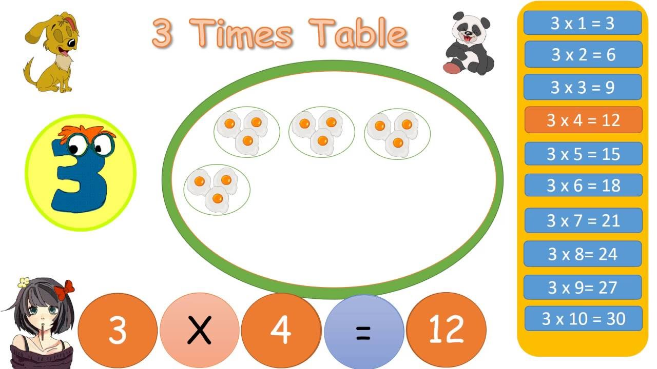 Multiplication tables 3 youtube multiplication tables 3 gamestrikefo Image collections