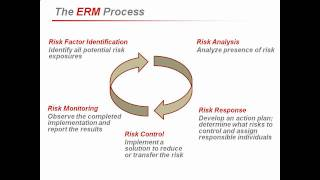 Enterprise Risk Management (ERM) For The Construction Industry