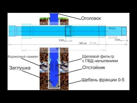 технология бурения скважин на воду(принцип бурения скважин), обустройство скважины!