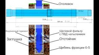 технология бурения скважин на воду(принцип бурения скважин), обустройство скважины!(, 2015-05-14T17:58:28.000Z)