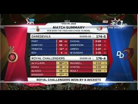 (HINDI) IPL 2018 Match-19 DD Vs RCB Highlights || Royal Challengers Bangalore Vs Delhi