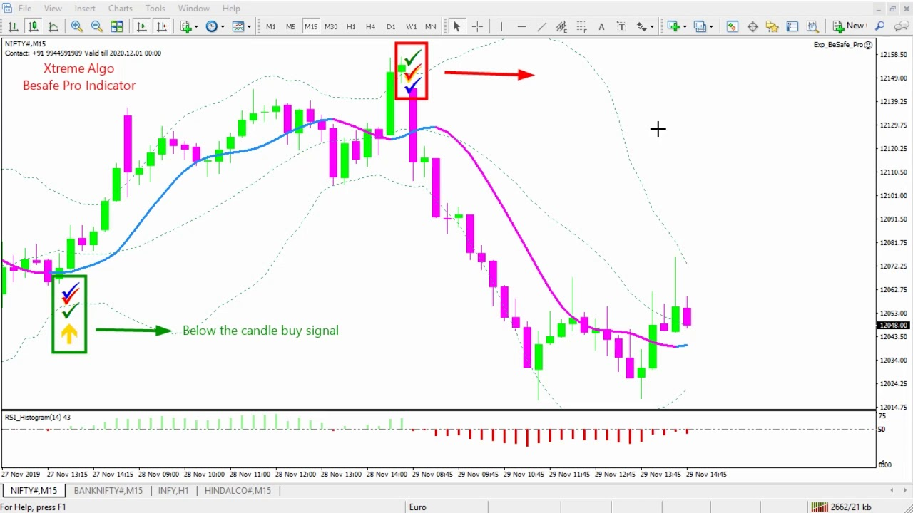 Be safe Indicator trading and installation