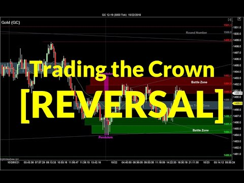 Trading the Crown Reversal | Crude Oil, Emini S&P, Nasdaq, Gold