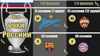 Как выглядит полная таблица Лиги Чемпионов для России Сколько очков у ЦСКА Локомотива