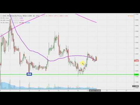 OWC Pharmaceutical Research Corp - OWCP Stock Chart Technical Analysis for 03-17-17