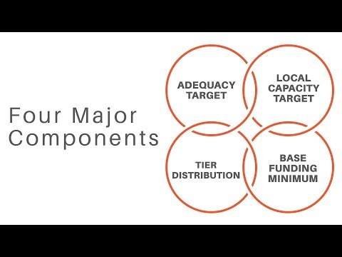 Four Major Components Overview - Evidence-Based Funding