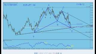 My Forex  Magic Wave How to calculate Gartley and Elliott Waves. By G. Samdani