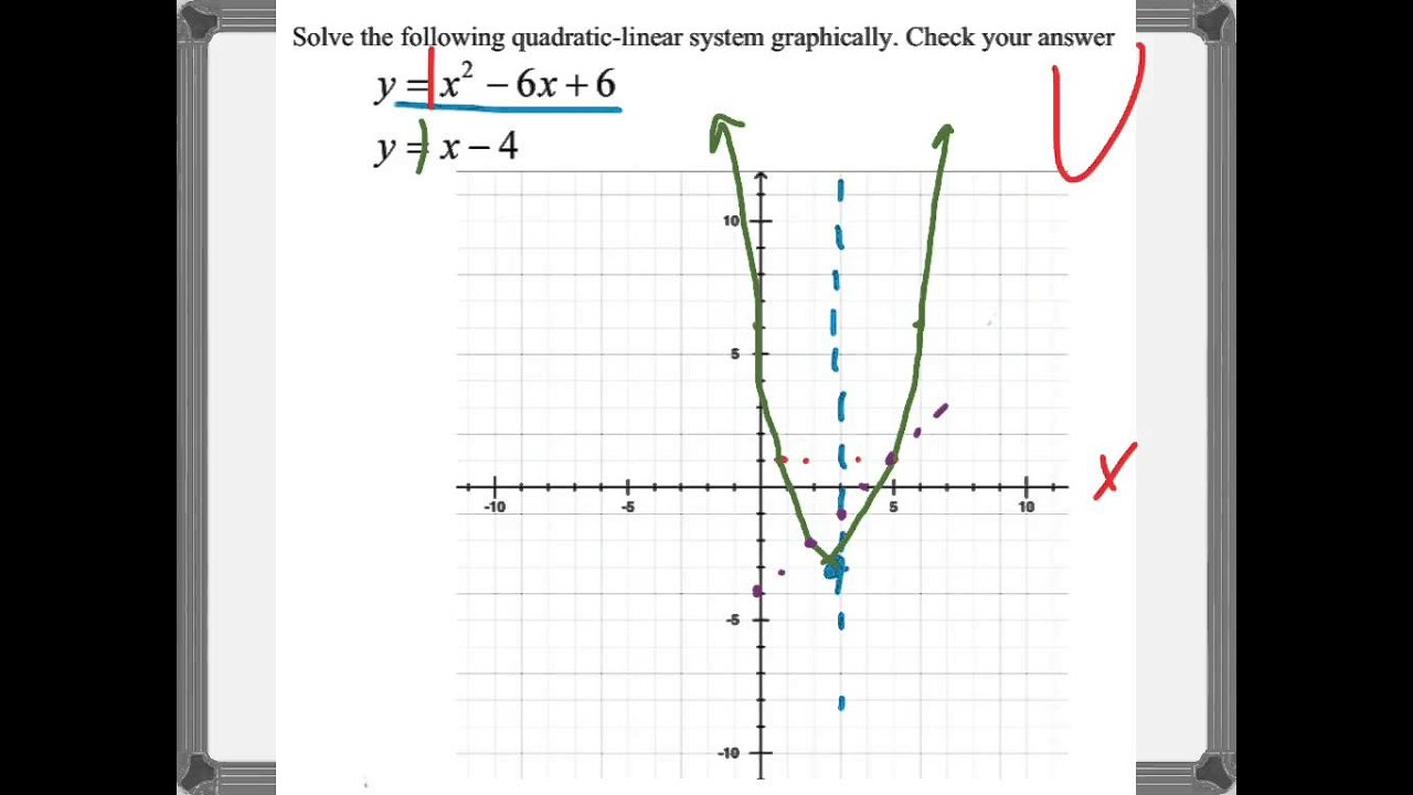 Graphical Solution Of Simultaneous Linear And Quadratic Equation