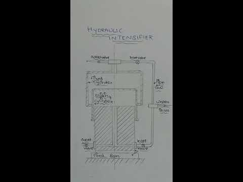 Hydraulic Intensifier in Hindi