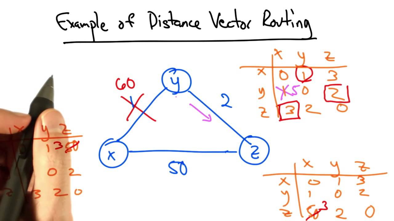 Example Of Distance Vector Routing 2 Youtube