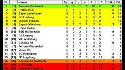 Jojos Orakel Tabelle - Bundesliga 6. Spieltag