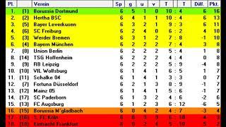 Fußball länderspiel deutschland russland