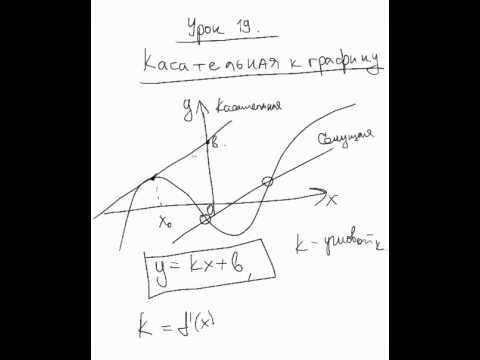 Уравнение касательной онлайн
