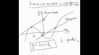 Касательная к графику функции